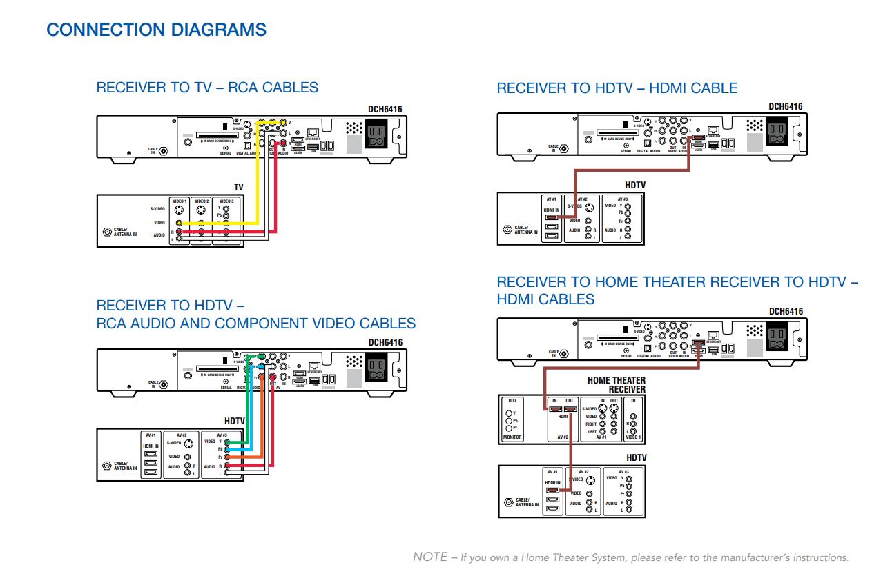 rca tv hook up diagrams how do i connect a digital receiver      sparklight support  how do i connect a digital receiver
